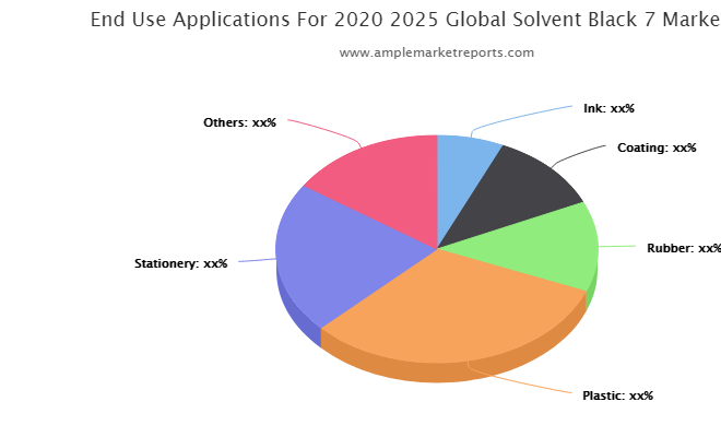 Solvent Black 7 Market: An Emerging Market with Attractive Growth Opportunities