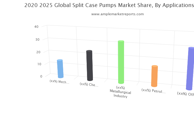 Split Case Pumps market will continue to boom says analyst