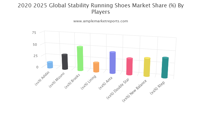 Stability Running Shoes Market SWOT Analysis by Size, Status and Forecast to 2021-2027 Adidas, Mizuno, Brooks, Lining, Anta, Double Star, New Balance, Xtep, Asics, Jordan