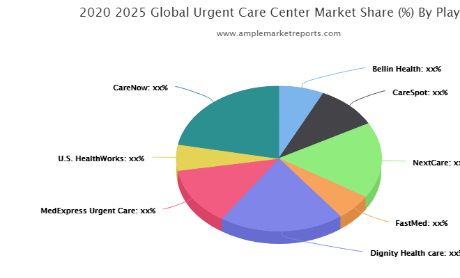 Urgent Care Center Market Overview With Detailed Analysis, Competitive Landscape, Emerging Trends , Future Prospects during 2021-2026