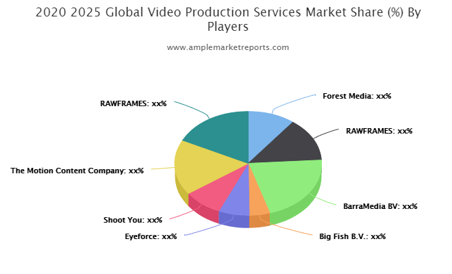 Is – Video Production Services Market Next Growth Driver Undervalued?