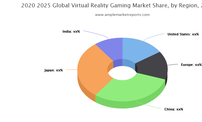 Virtual Reality Gaming Market Projected to Garner Significant Revenues by 2025