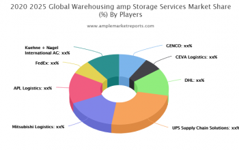 The recent research report on the global - Warehousing & Storage Services market presents the latest industry data and future trends