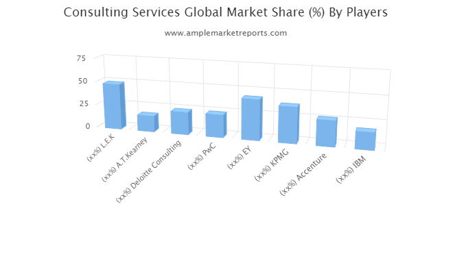 Consulting Services Market is Expected to Boom Worldwide by 2026 Accenture, IBM, McKinsey, Booz Allen Hamilton, The Boston Consulting Group