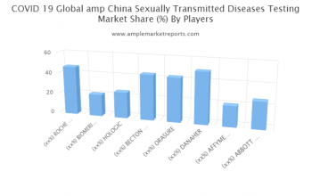 Growth report COVID-19 & Sexually Transmitted Diseases (STD) Testing Market outlook
