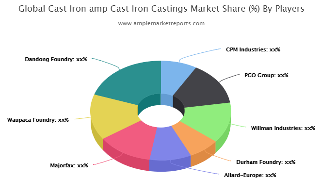 Cast Iron & Cast-Iron Castings Market Development Activity Ahead – This Could be Huge