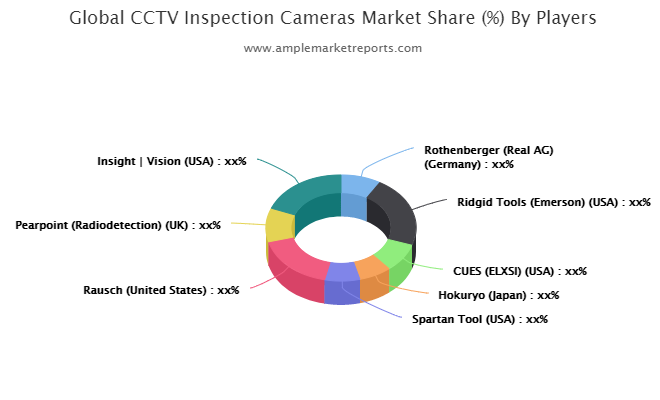 CCTV Inspection Cameras market outlook competitive intensity is higher than ever