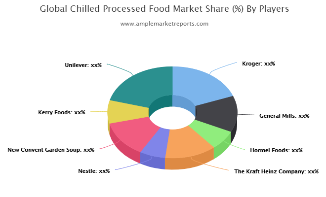 Chilled Processed Food Market Outlook 2021: Big Things are Happening Unilever, ConAgra Foods, Mondelez, Pepsico, P&M Quality Smallgoods