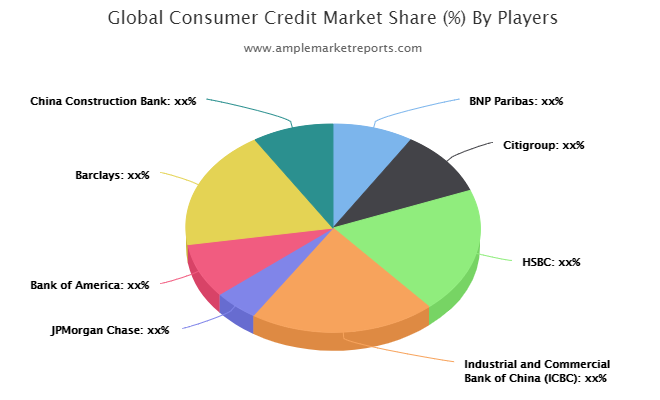 Consumer Credit Market increasing demand with key players BNP Paribas, Citigroup, HSBC, Industrial and Commercial Bank of China, JPMorgan Chase, Bank of America