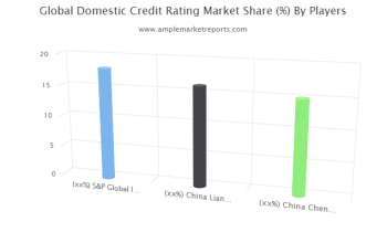 Global Domestic Credit Rating Market Industry Analysis 2020