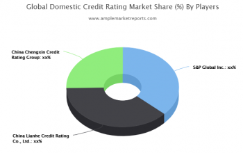Growth report Domestic Credit Rating Market outlook