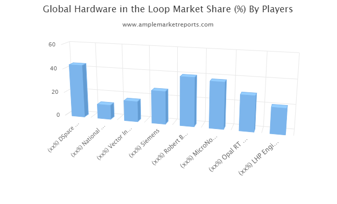 Hardware in the Loop Market To See Stunning Growth Robert Bosch Engineering, MicroNova AG, Opal RT Technologies