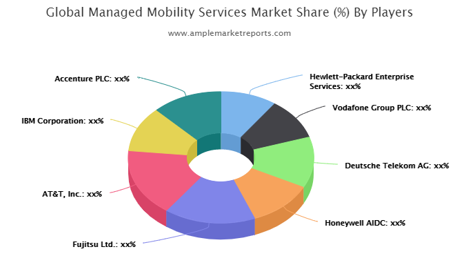 Managed Mobility Services Market Overview with Detailed Analysis, Competitive Landscape, Emerging Trends, Future Prospects during 2021-2026