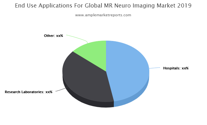 MR Neuro Imaging Market is Set To Fly High in Years to Come  Philips Healthcare, GE Healthcare, Elekta, Siemens, Hitachi Medical, SciMedix