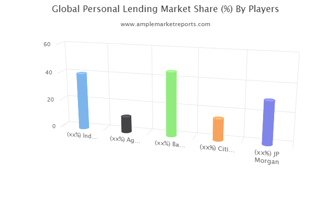 Personal Lending Market: A Well-Defined Technological Growth Map with An Impact-Analysis