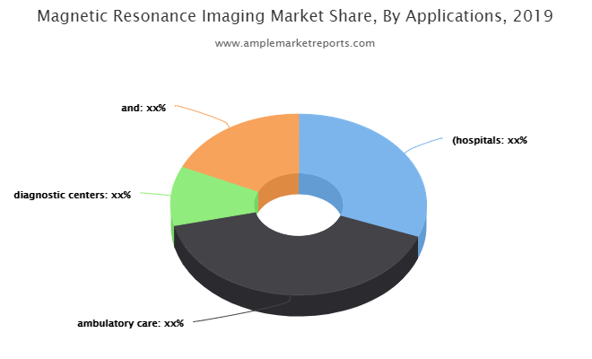 Magnetic Resonance Imaging Market To Witness Huge Growth By 2026 Fujifilm Holdings Corp., Philips Healthcare, Canon Medical System