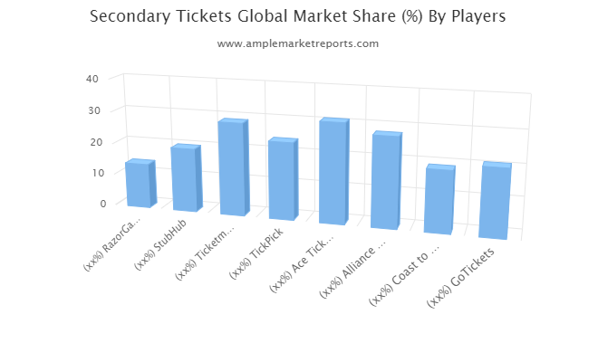 Secondary Tickets Market Is Booming So Rapidly Top Players StubHub, Ticketmaster Entertainment, TickPick, Ace Ticket Worldwide