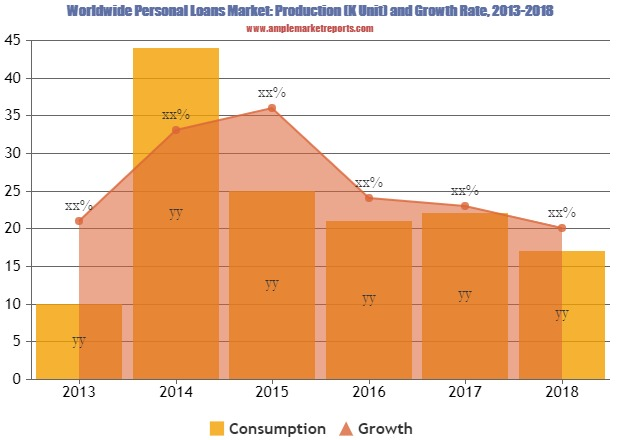 Personal Loans Market Is Booming So Rapidly Top Players FreedomPlus, Payoff, OneMain Financial